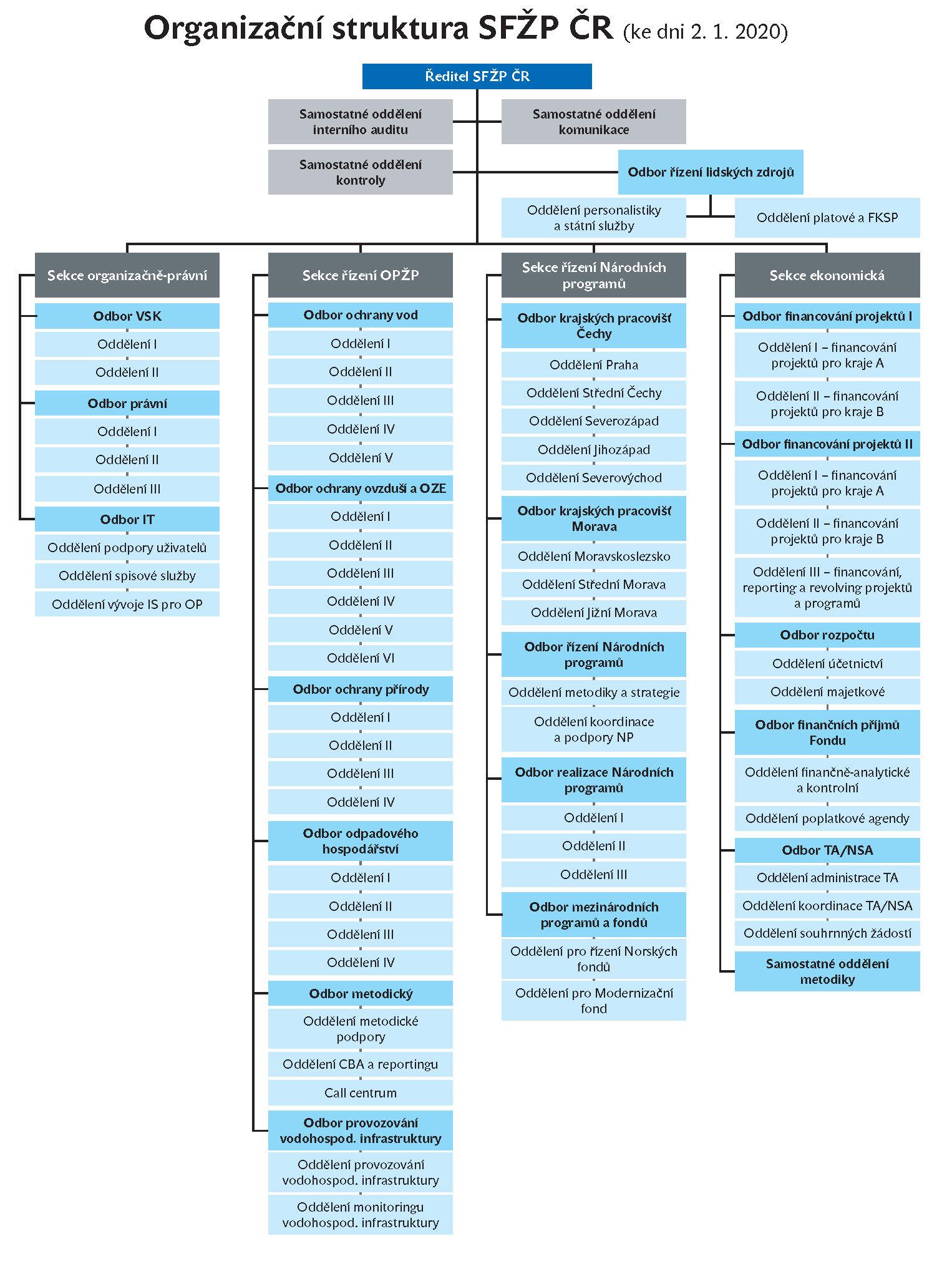 Organizační struktura SFŽP ČR k 1. 1. 2020 - graf